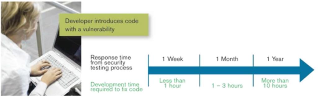 Why researching IT Security Dr Erdal Ozkaya