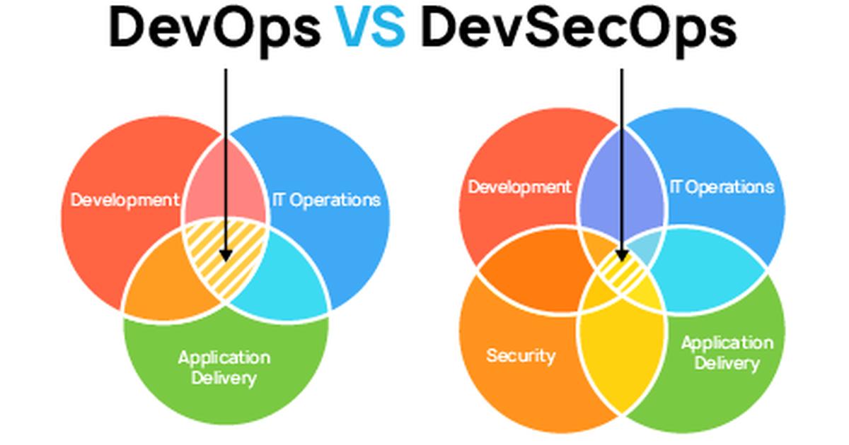 DevSec vs Dev